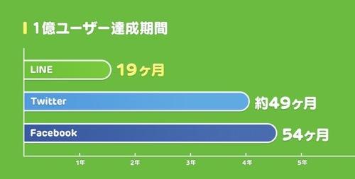 LINEユーザー 1億人を突破  LINE公式ブログ 1