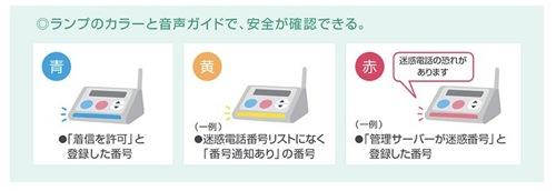 迷惑電話チェッカー<WX07A> の発売について ~迷惑電話を光と音声で自動警告~ | ウィルコム WILLCOM