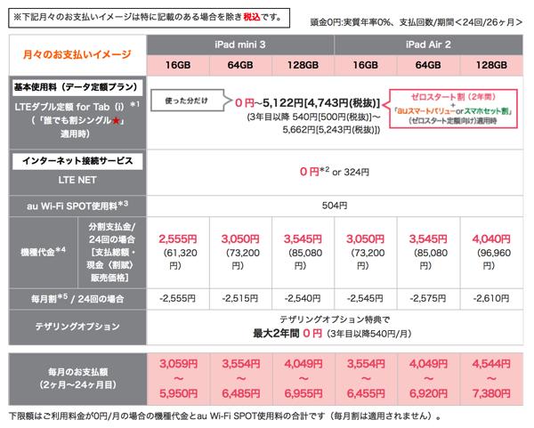 ゼロスタート定額 料金 割引 iPad Air 2 iPad mini 3 au